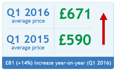 Car insurance price index Q1 2016
